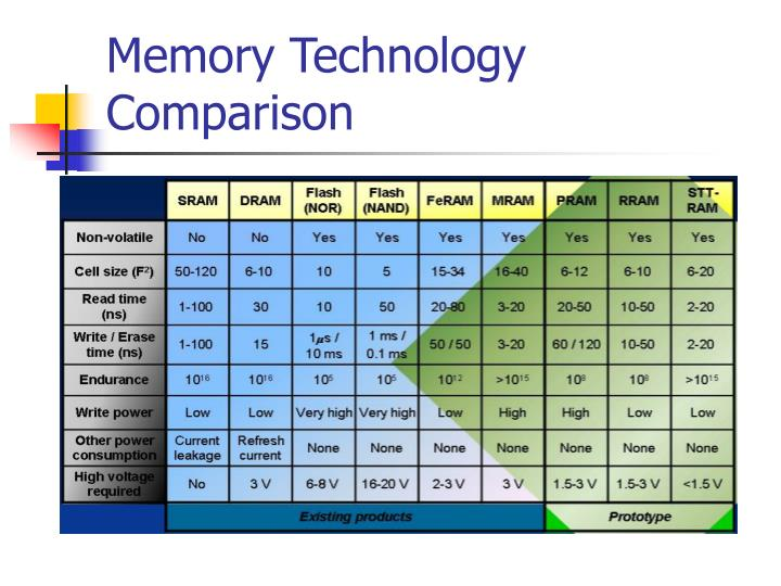 Memory technology comparison