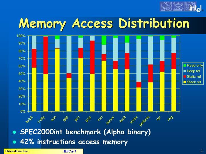 Memory Access Distribution