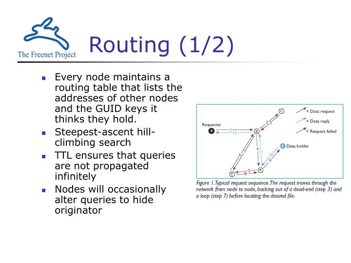 Routing (1/2)