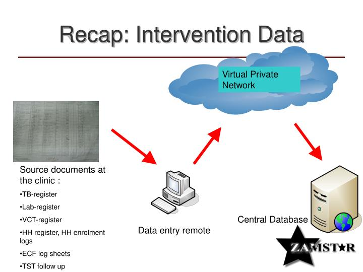 Recap intervention data
