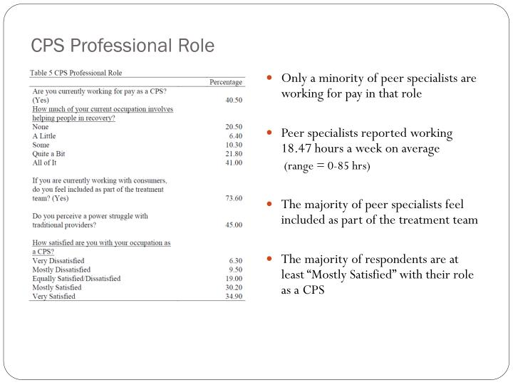 CPS Professional Role