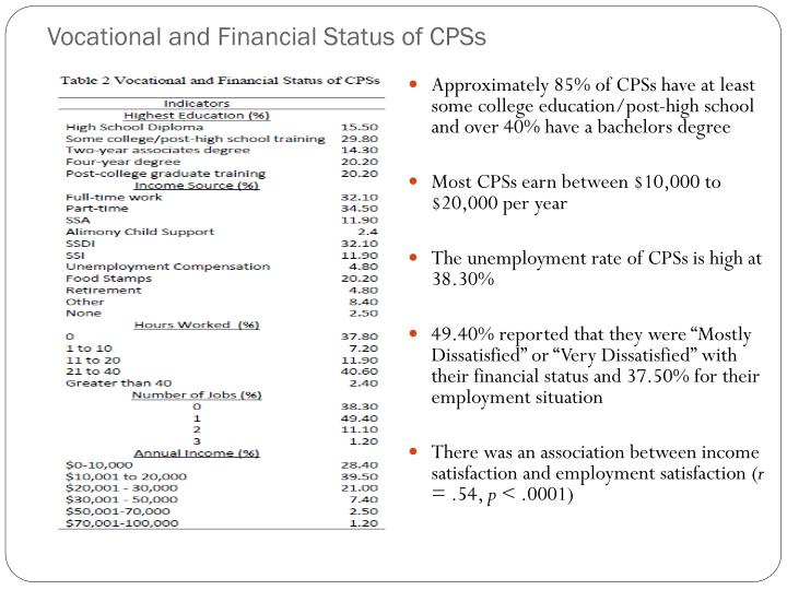 Vocational and Financial Status of CPSs