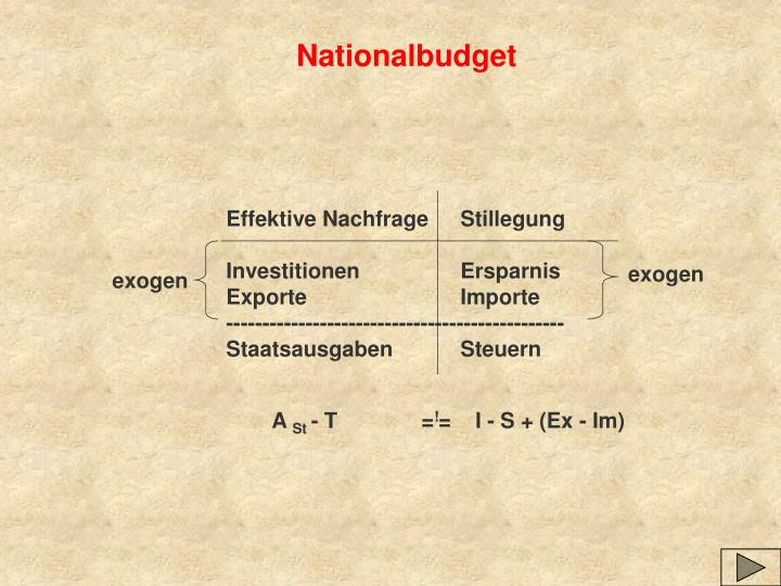Nationalbudget