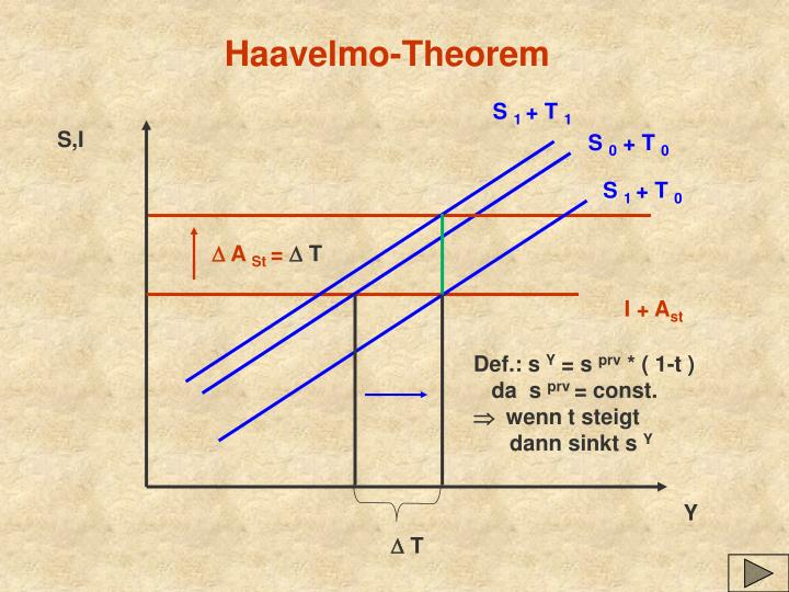 Haavelmo-Theorem