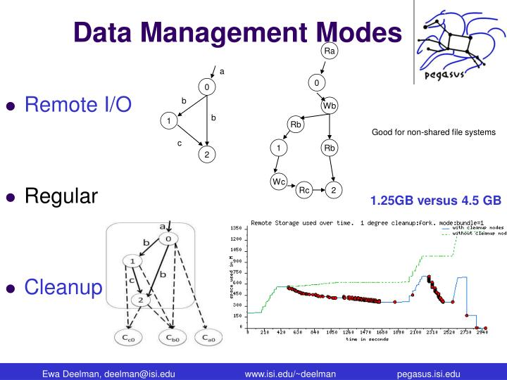 Data Management Modes