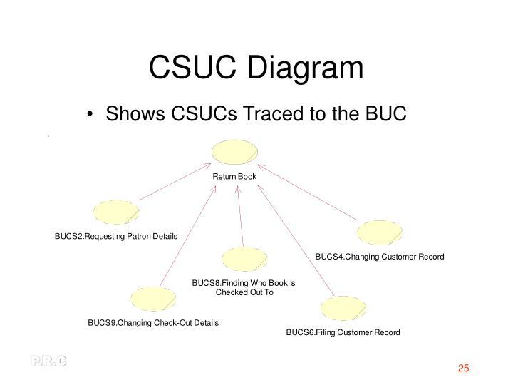 CSUC Diagram