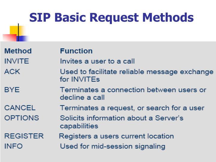 SIP Basic Request Methods