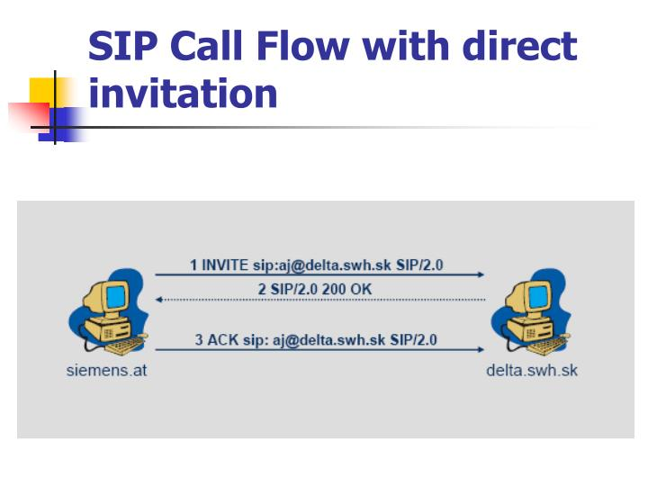 SIP Call Flow with direct invitation