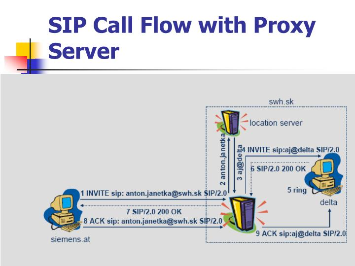 SIP Call Flow with Proxy Server