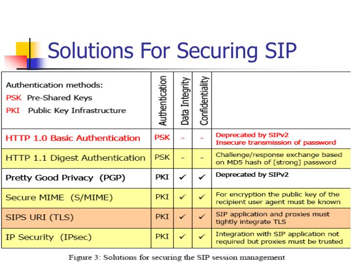Solutions For Securing SIP