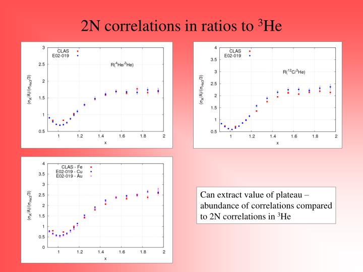 2N correlations in ratios to