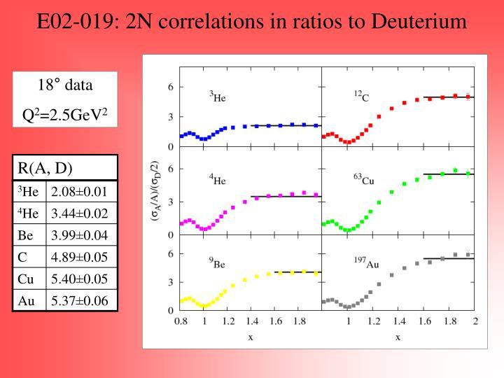 E02-019: 2N correlations in ratios to Deuterium