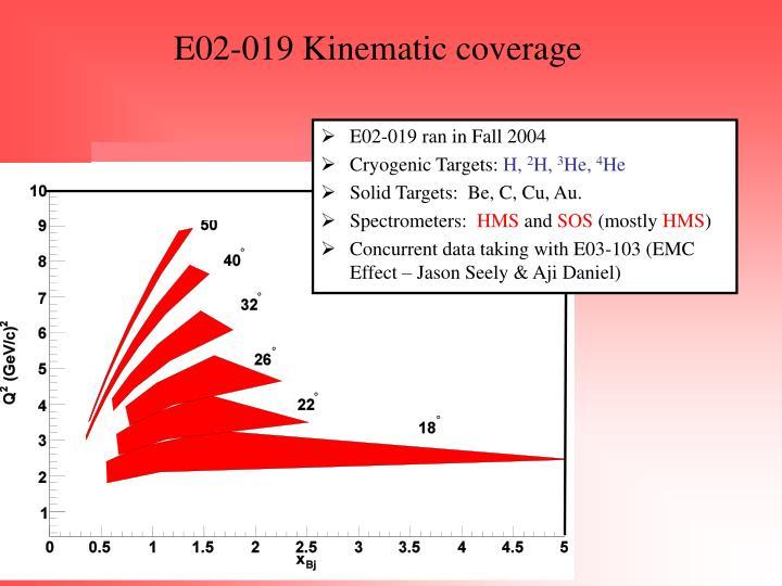 E02-019 Kinematic coverage
