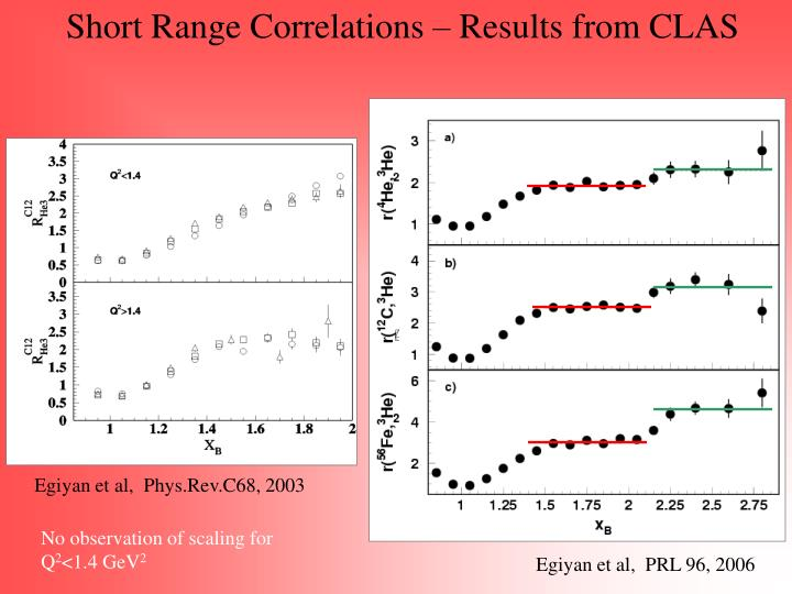 Short Range Correlations – Results from CLAS