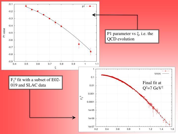P1 parameter vs