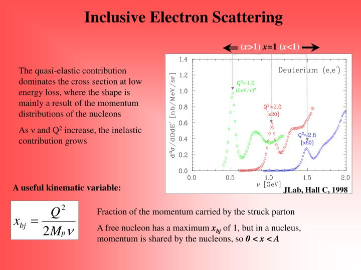 Inclusive Electron Scattering