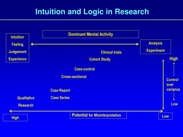 Intuition and Logic in Research