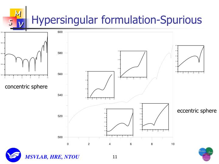 Hypersingular formulation-Spurious