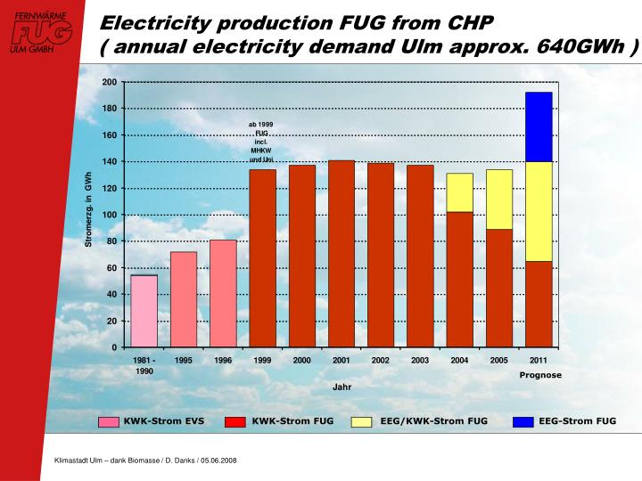 Electricity production FUG from CHP