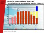 electricity production fug from chp annual electricity demand ulm approx 640gwh
