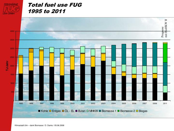 Total fuel use FUG
