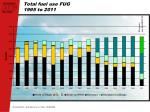 total fuel use fug 1995 to 2011