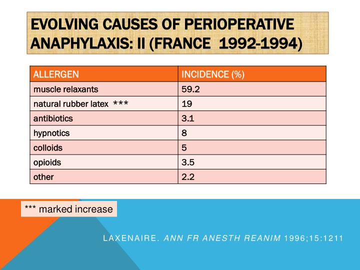 Evolving Causes of perioperative anaphylaxis: II (