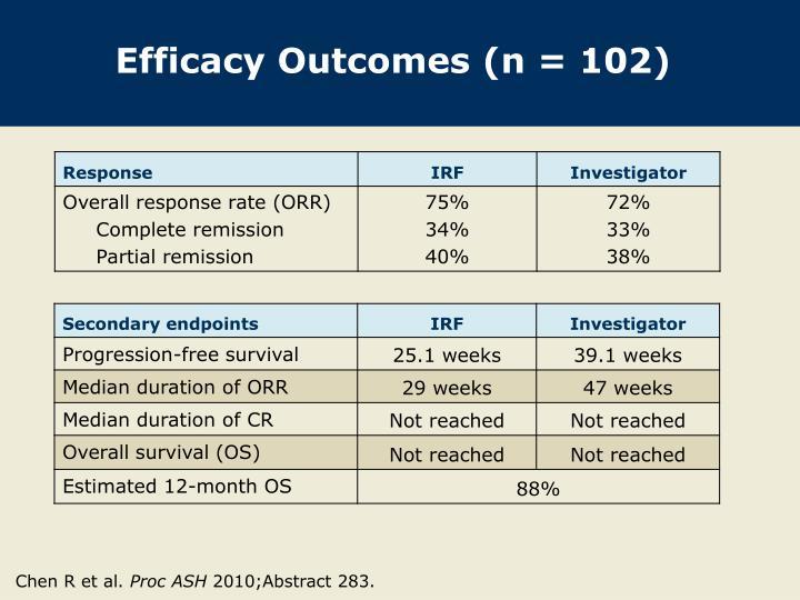 Efficacy Outcomes (n = 102)