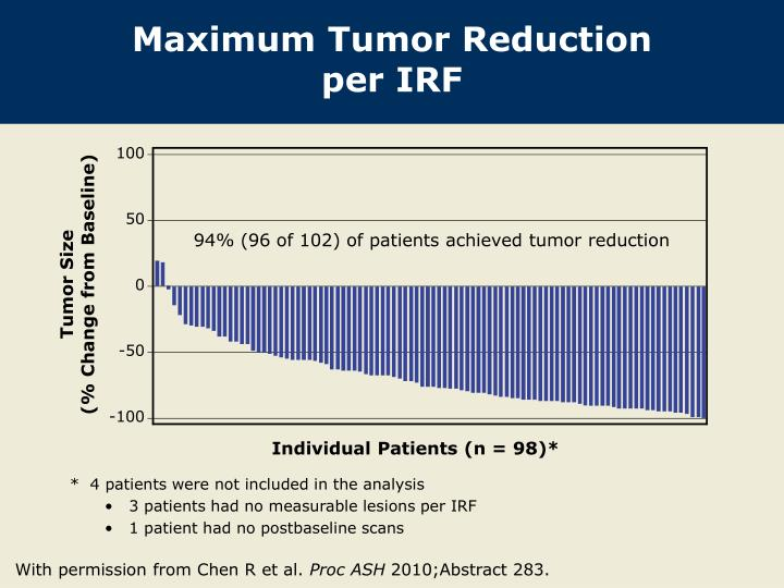 Maximum Tumor Reduction