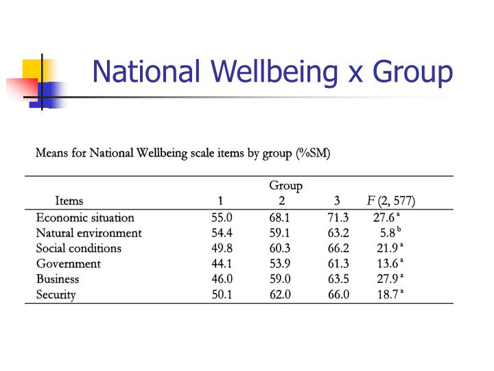 National Wellbeing x Group