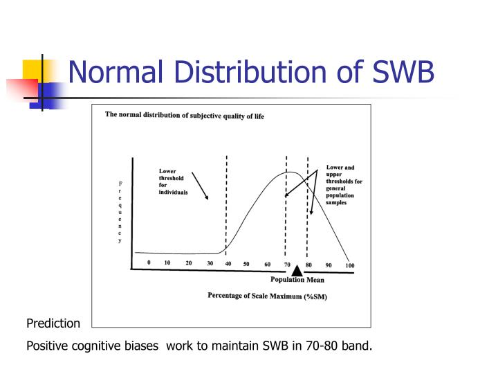 Normal distribution of swb