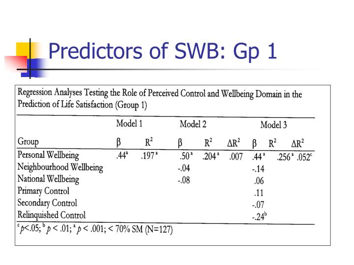 Predictors of SWB: Gp 1