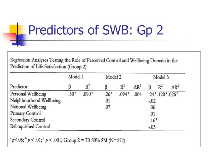 Predictors of SWB: Gp 2
