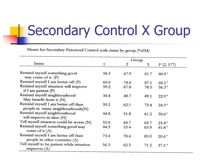 Secondary Control X Group