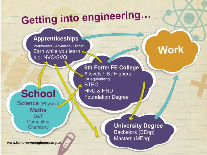 Getting into engineering…