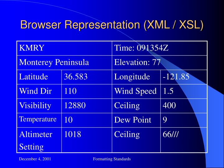 Browser Representation (XML / XSL)
