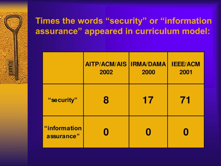 "Times the words ""security"" or ""information assurance"" appeared in curriculum model:"