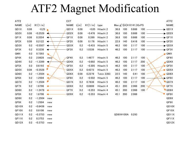 ATF2 Magnet Modification