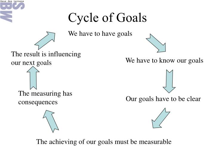 Cycle of Goals