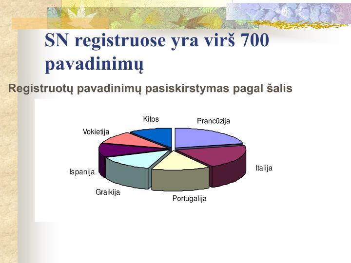SN registruose yra virš 700 pavadinimų