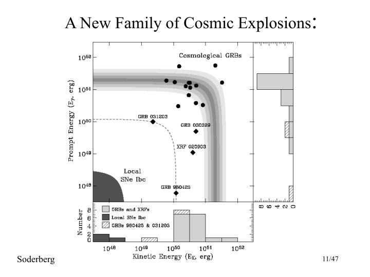 A New Family of Cosmic Explosions