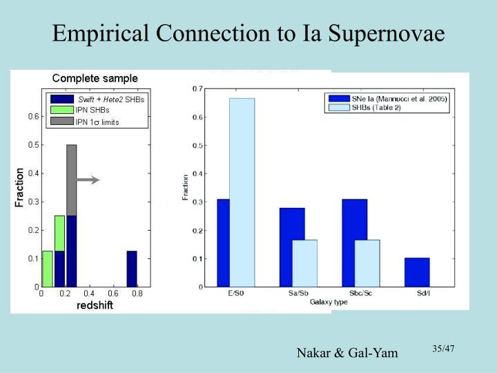 Empirical Connection to Ia Supernovae