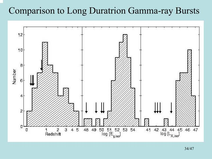 Comparison to Long Duratrion Gamma-ray Bursts