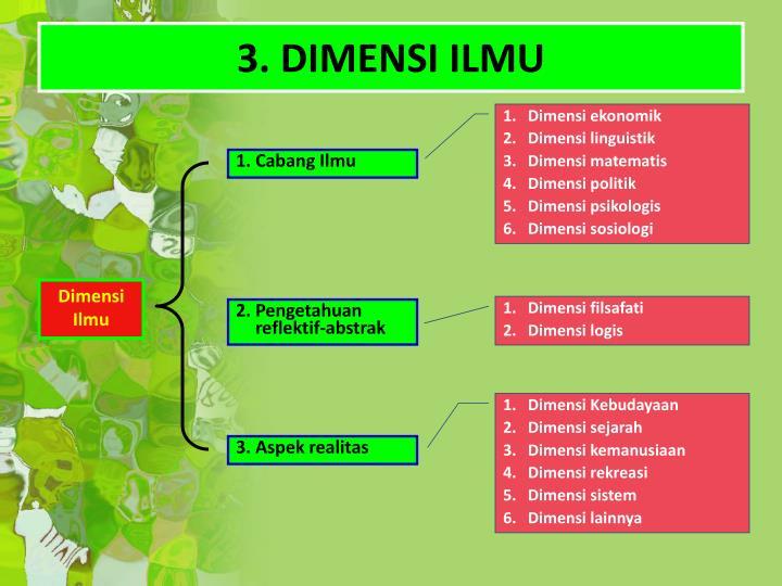 3. DIMENSI ILMU