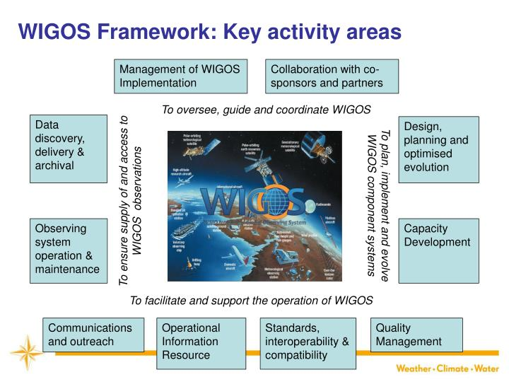 WIGOS Framework: Key activity areas