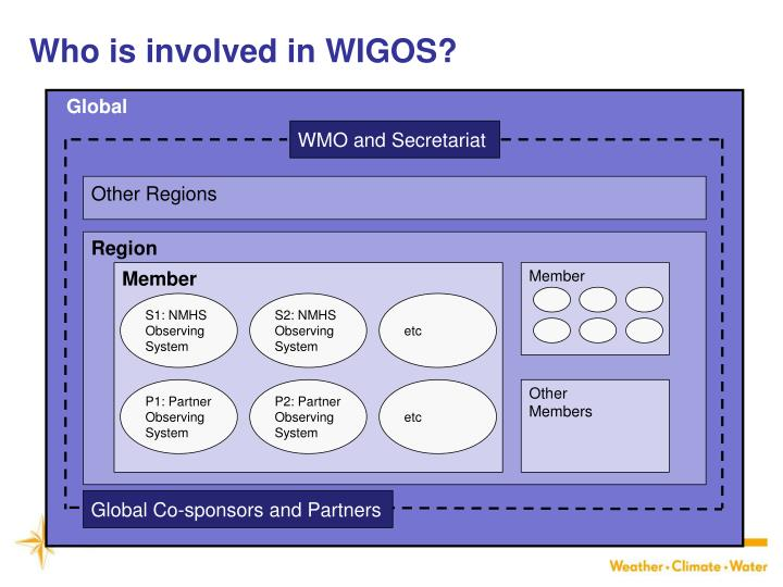 Who is involved in WIGOS?