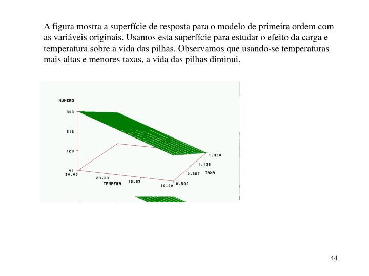 A figura mostra a superfície de resposta para o modelo de primeira ordem com as variáveis originais. Usamos esta superfície para estudar o efeito da carga e temperatura sobre a vida das pilhas. Observamos que usando-se temperaturas mais altas e menores taxas, a vida das pilhas diminui.