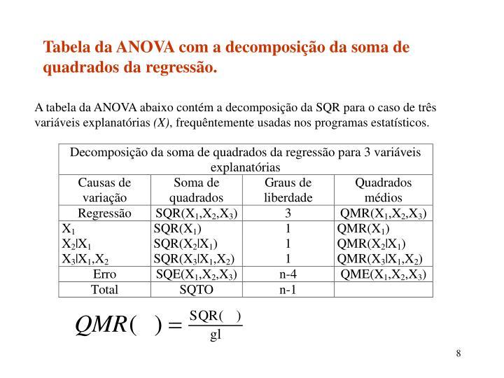 Tabela da ANOVA com a decomposição da soma de quadrados da regressão.