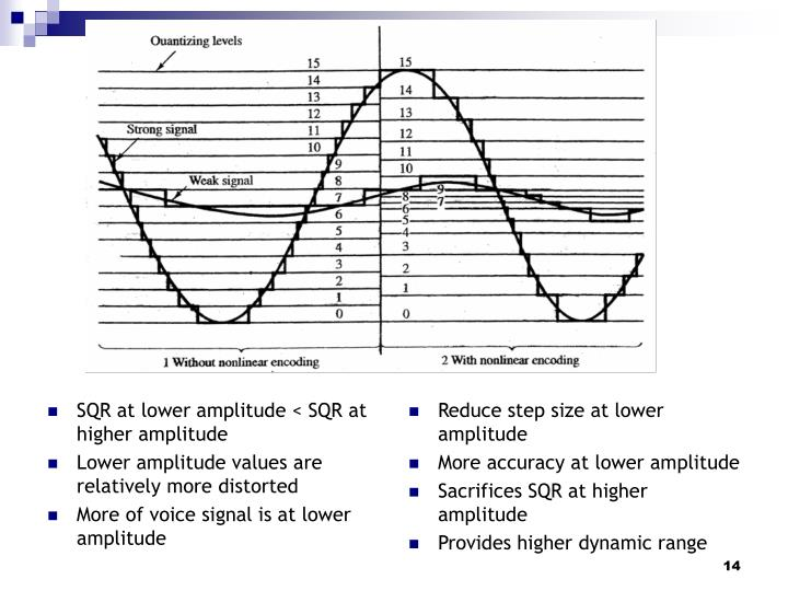 SQR at lower amplitude < SQR at higher amplitude