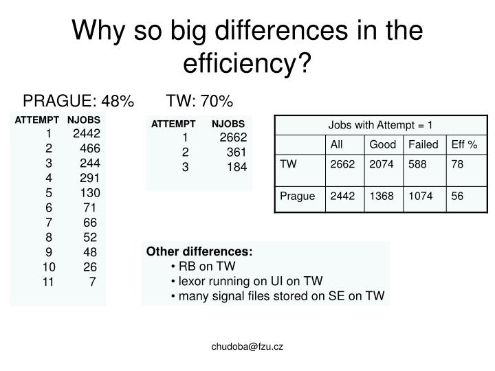 Why so big differences in the efficiency?